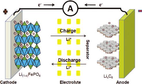 Как устроена литий-ионная батарея фото