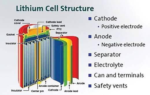 Из чего состоит литиевая батарея